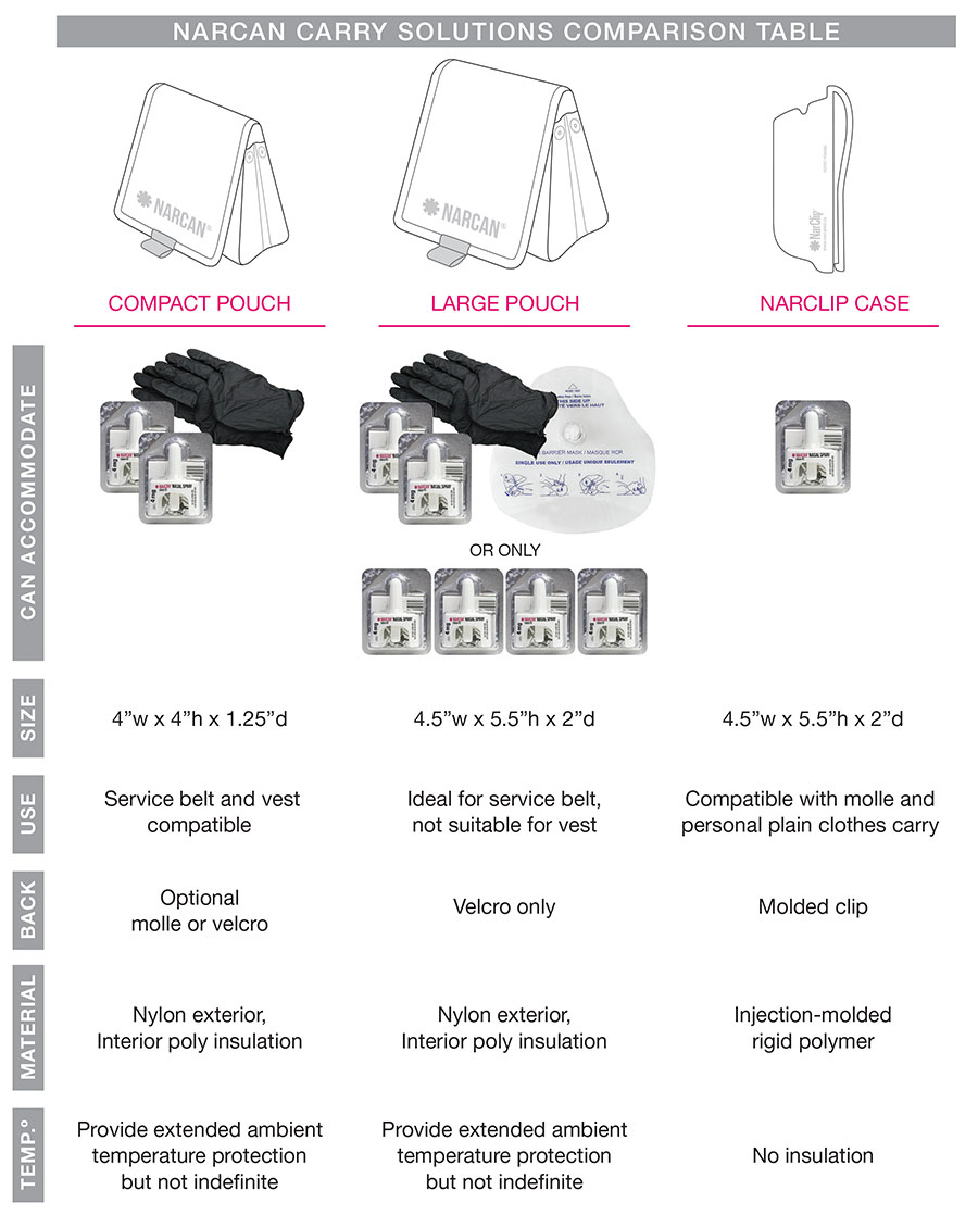 Narcan carry solutions comparison table